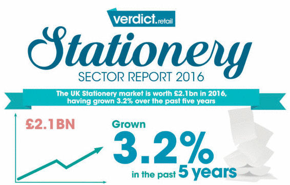 UK Stationery Sector Worth £2.1 Billion by 2021 Says Verdict Retail