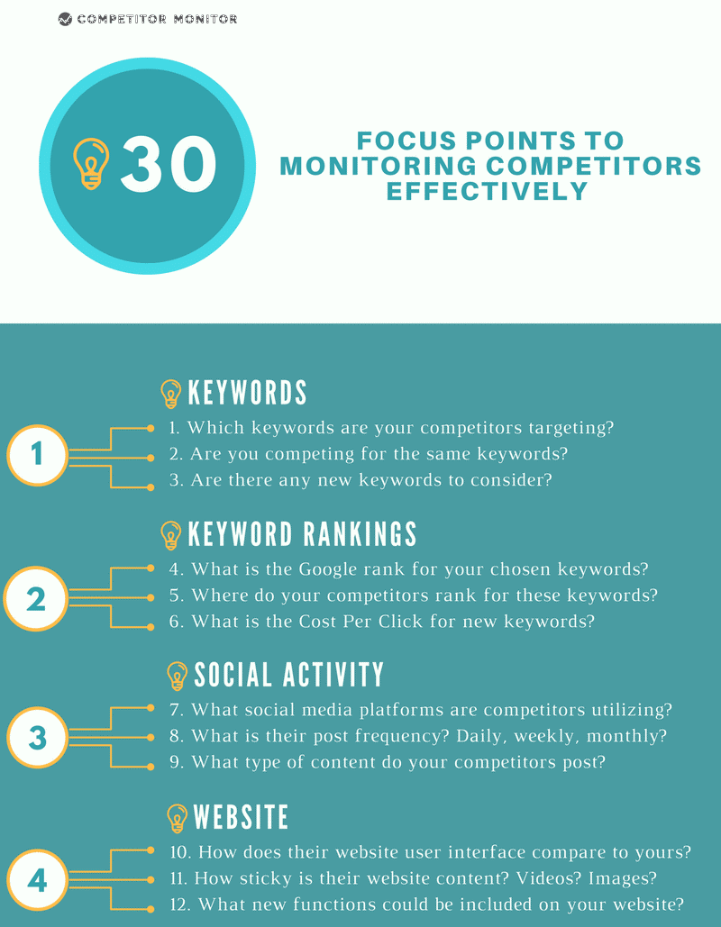 30 Focus Points to Monitoring Competitors Effectively