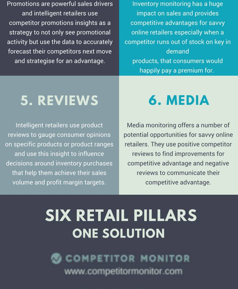 The Six Retail Pillars of Effective Competitor Monitoring