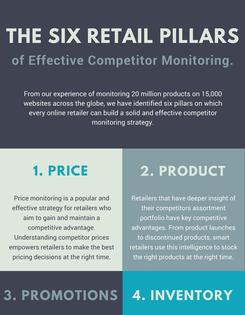 The 6 Retail Pillars of Effective Competitor Monitoring