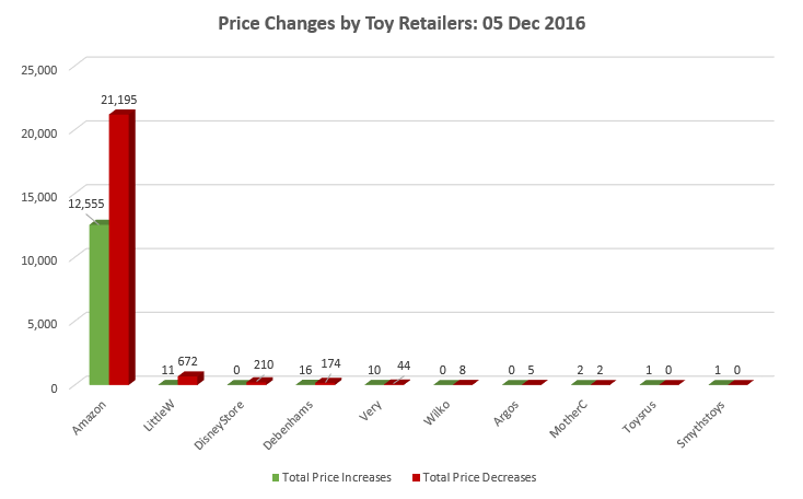 44% of Price Changes by UK Toy Retailers During Cyber Week Were Price Increases