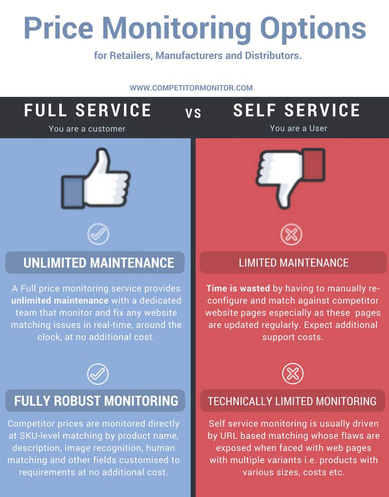 Price Monitoring Options: Full Service vs Self Service