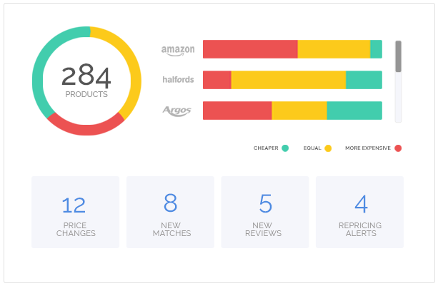 Analytics Screen Competitor Monitor